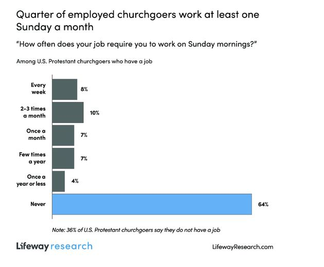 US: One in four Protestant churchgoers works at least one Sunday a month
